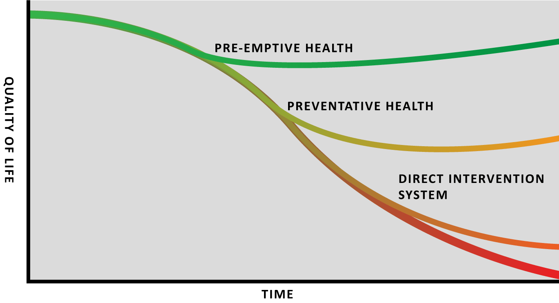 Biomorphik pre-emptive health solution